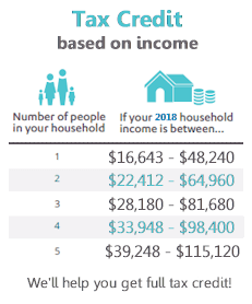 2018 income levels for Tax Credits in Covered ca
