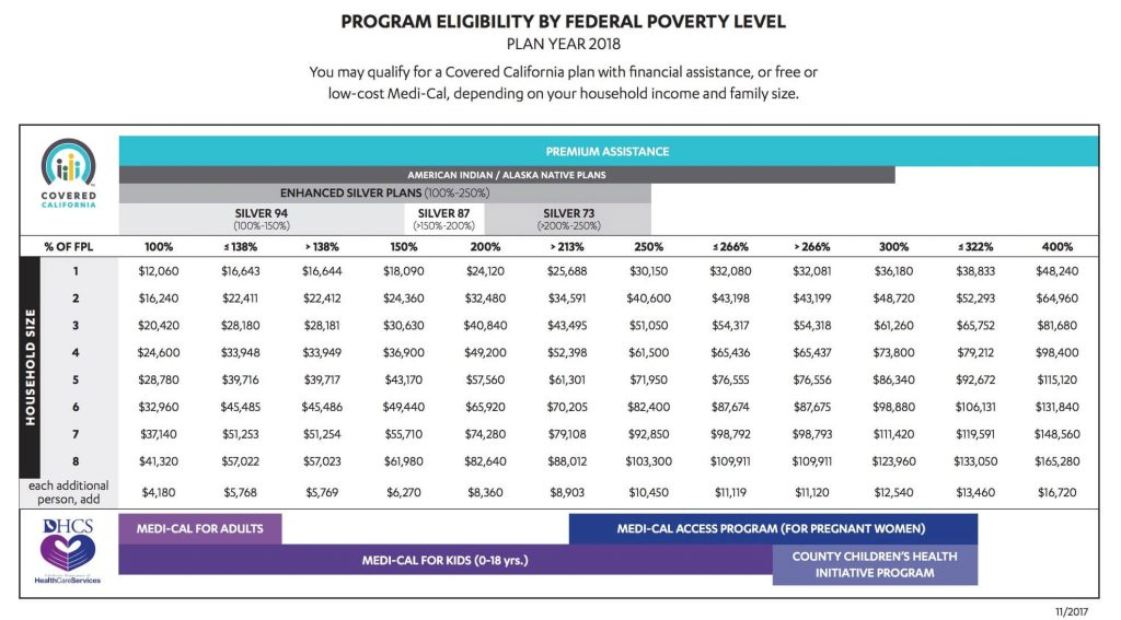 Federal Poverty Level and California health insurance