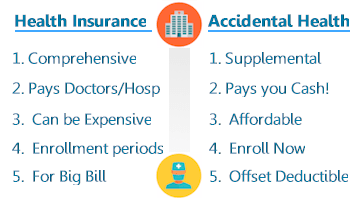 Compare health insurance and accidental health plans